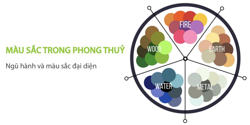 CÁC YẾU TỐ PHONG THỦY VÀ THIẾT KẾ LOGO BẢNG HIỆU