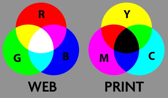 CYMK là gì? | RGB là gì? | cách sử dụng màu CYMK và RGB trong thiết kế đồ họa | Thiết kế đồ họa cần thơ.